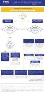 arbol decision infografia-EAZYP-Servicios-suplidor